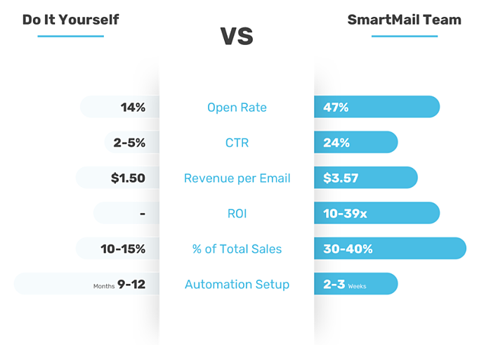 best-ecommerce-email-marketing-digital-agency-Results