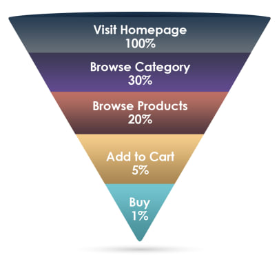 ecommerce site traffic