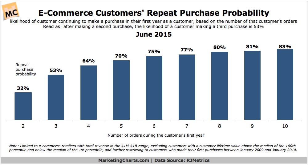 RJMetrics-E-Commerce-Customers-Repeat-Purchase-Probability-June2015
